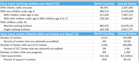 North Carolina Child Care Stats