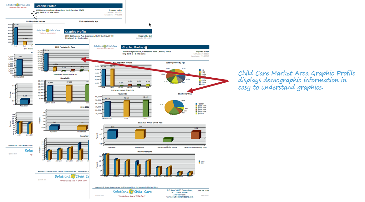Child Care Market Area Graphic Profile